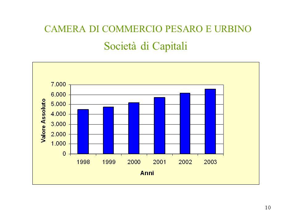 10 CAMERA DI COMMERCIO PESARO E URBINO Società di Capitali