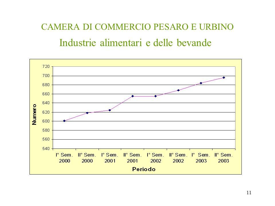 11 CAMERA DI COMMERCIO PESARO E URBINO Industrie alimentari e delle bevande