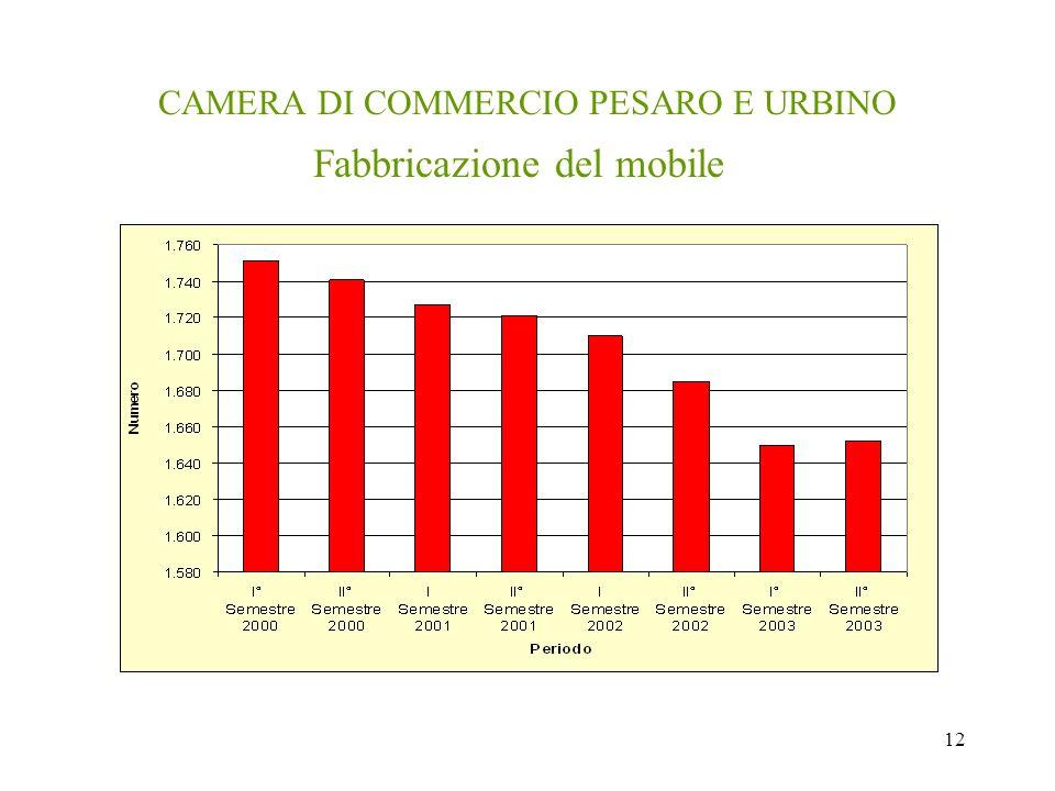 12 CAMERA DI COMMERCIO PESARO E URBINO Fabbricazione del mobile