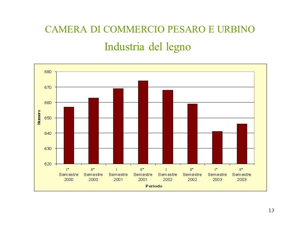 13 CAMERA DI COMMERCIO PESARO E URBINO Industria del legno