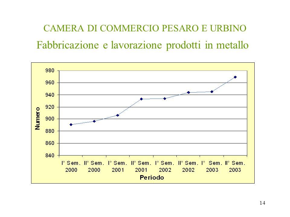 14 CAMERA DI COMMERCIO PESARO E URBINO Fabbricazione e lavorazione prodotti in metallo