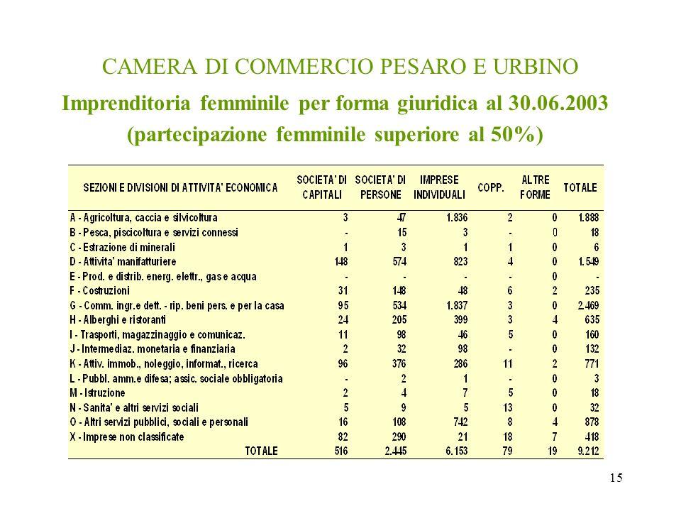 15 CAMERA DI COMMERCIO PESARO E URBINO Imprenditoria femminile per forma giuridica al 30.06.2003 (partecipazione femminile superiore al 50%)