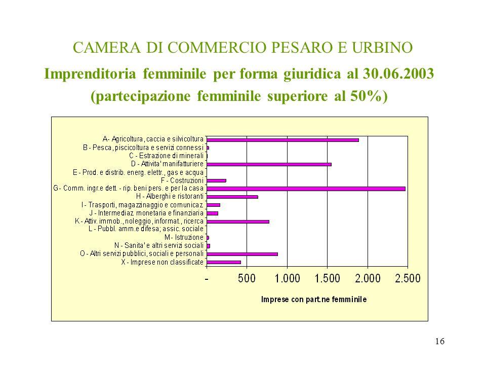 16 CAMERA DI COMMERCIO PESARO E URBINO Imprenditoria femminile per forma giuridica al 30.06.2003 (partecipazione femminile superiore al 50%)