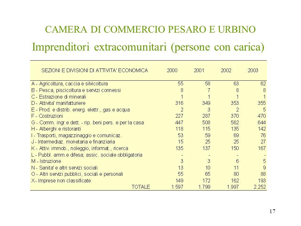 17 CAMERA DI COMMERCIO PESARO E URBINO Imprenditori extracomunitari (persone con carica)