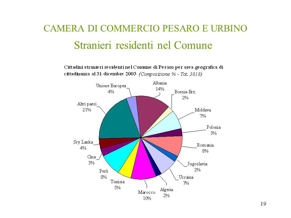 19 CAMERA DI COMMERCIO PESARO E URBINO Stranieri residenti nel Comune