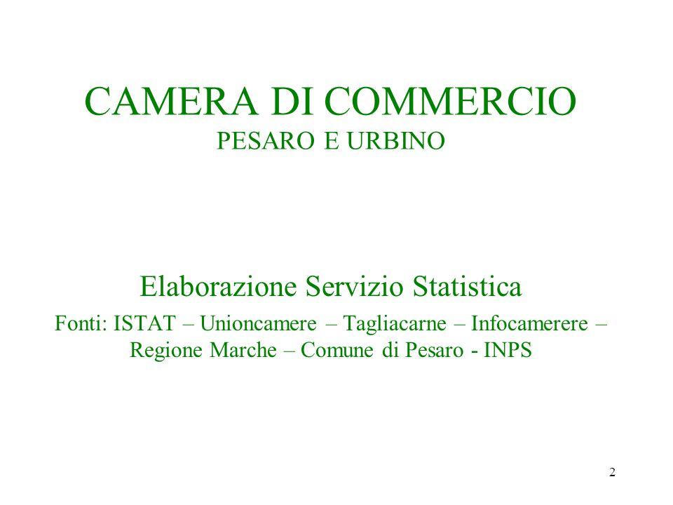 2 CAMERA DI COMMERCIO PESARO E URBINO Elaborazione Servizio Statistica Fonti: ISTAT – Unioncamere – Tagliacarne – Infocamerere – Regione Marche – Comune di Pesaro - INPS