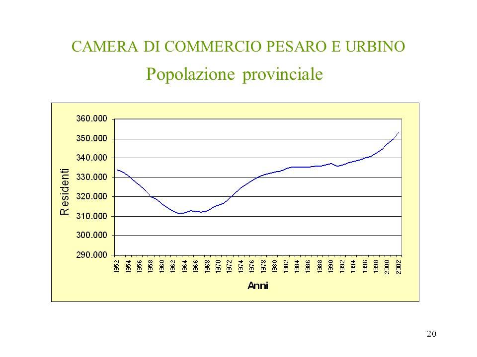 20 CAMERA DI COMMERCIO PESARO E URBINO Popolazione provinciale