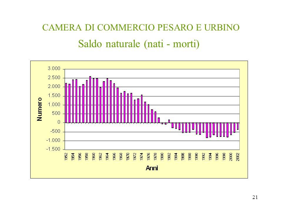 21 CAMERA DI COMMERCIO PESARO E URBINO Saldo naturale (nati - morti)
