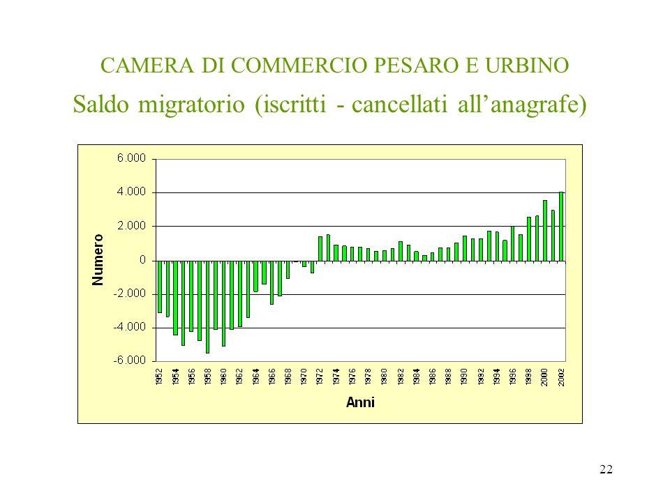 22 CAMERA DI COMMERCIO PESARO E URBINO Saldo migratorio (iscritti - cancellati allanagrafe)