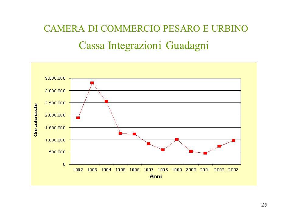 25 CAMERA DI COMMERCIO PESARO E URBINO Cassa Integrazioni Guadagni