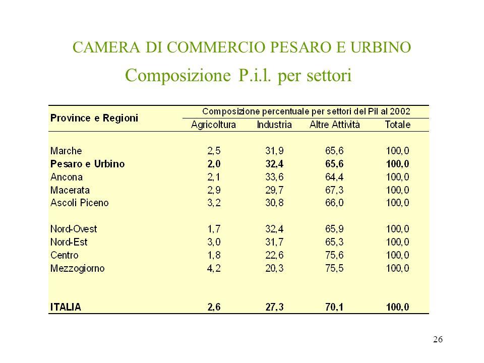 26 CAMERA DI COMMERCIO PESARO E URBINO Composizione P.i.l. per settori