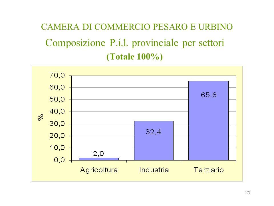 27 CAMERA DI COMMERCIO PESARO E URBINO Composizione P.i.l. provinciale per settori (Totale 100%)
