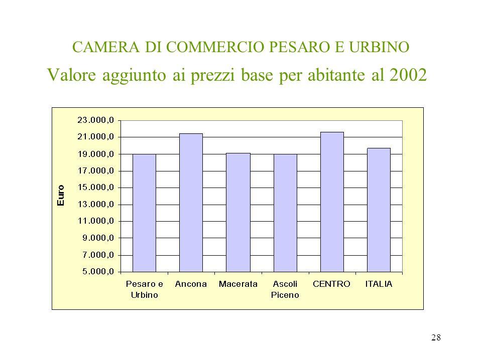28 CAMERA DI COMMERCIO PESARO E URBINO Valore aggiunto ai prezzi base per abitante al 2002