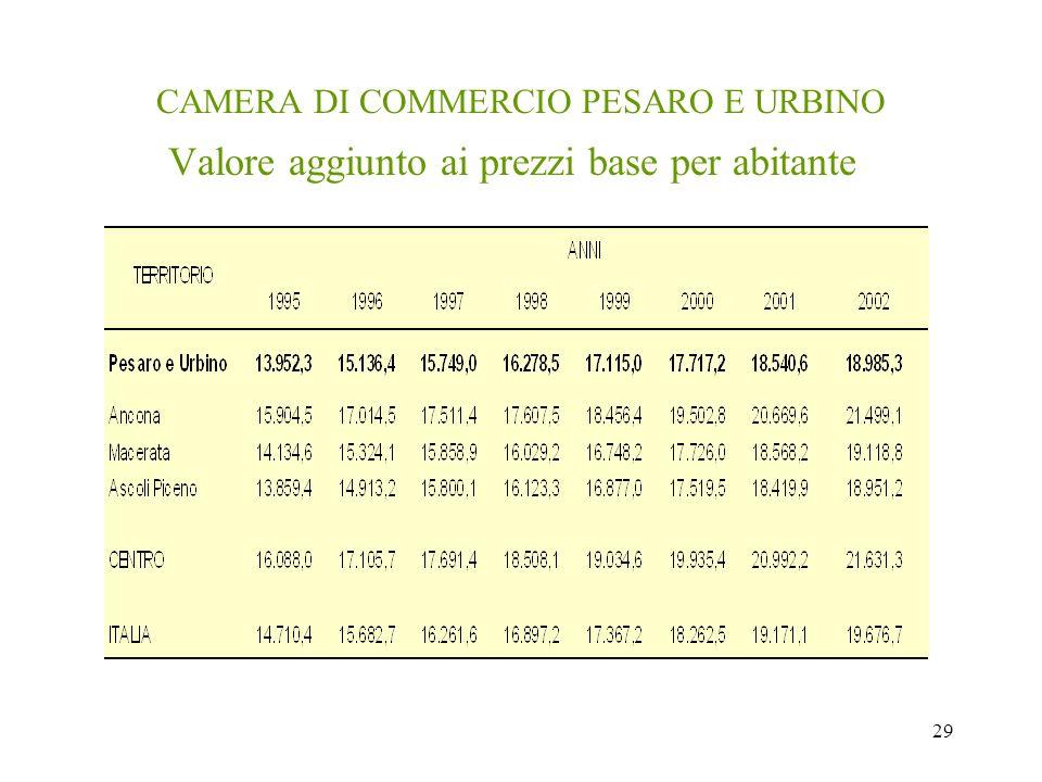 29 CAMERA DI COMMERCIO PESARO E URBINO Valore aggiunto ai prezzi base per abitante
