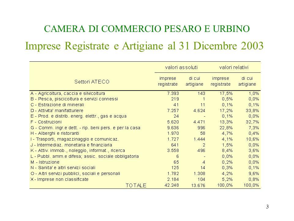 3 CAMERA DI COMMERCIO PESARO E URBINO Imprese Registrate e Artigiane al 31 Dicembre 2003