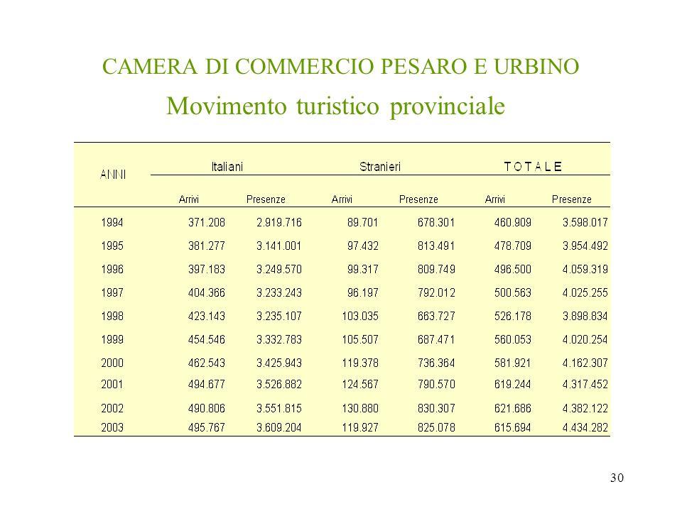 30 CAMERA DI COMMERCIO PESARO E URBINO Movimento turistico provinciale