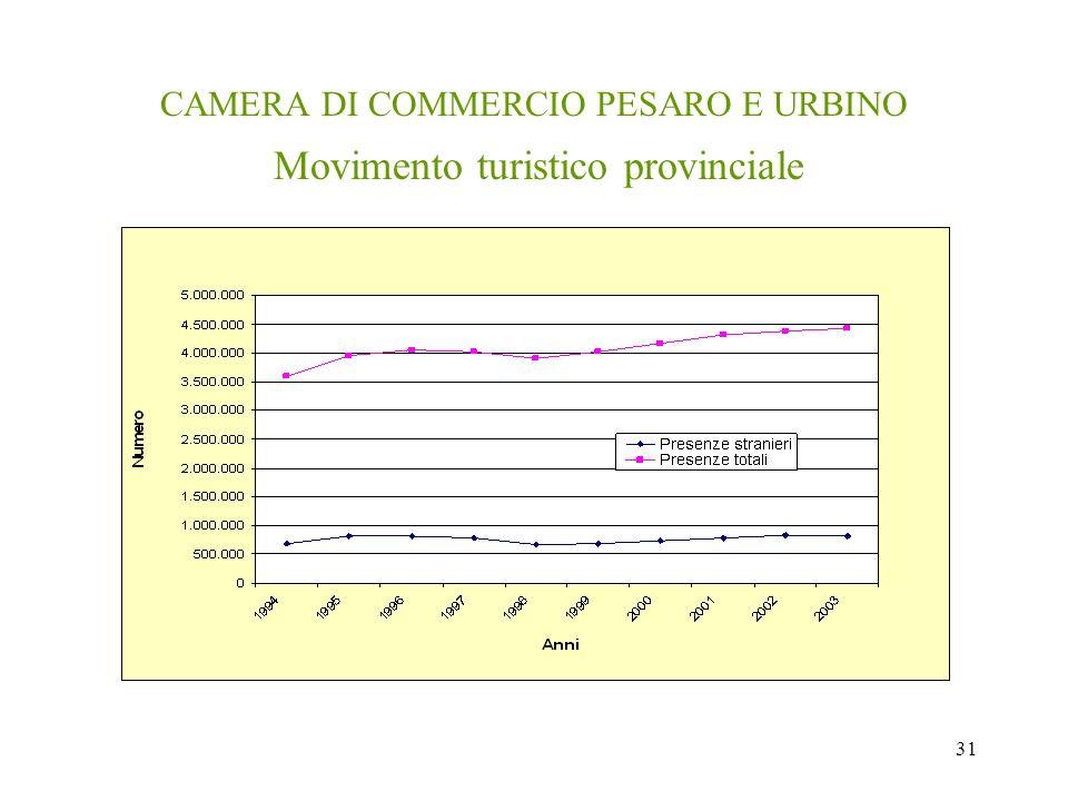31 CAMERA DI COMMERCIO PESARO E URBINO Movimento turistico provinciale