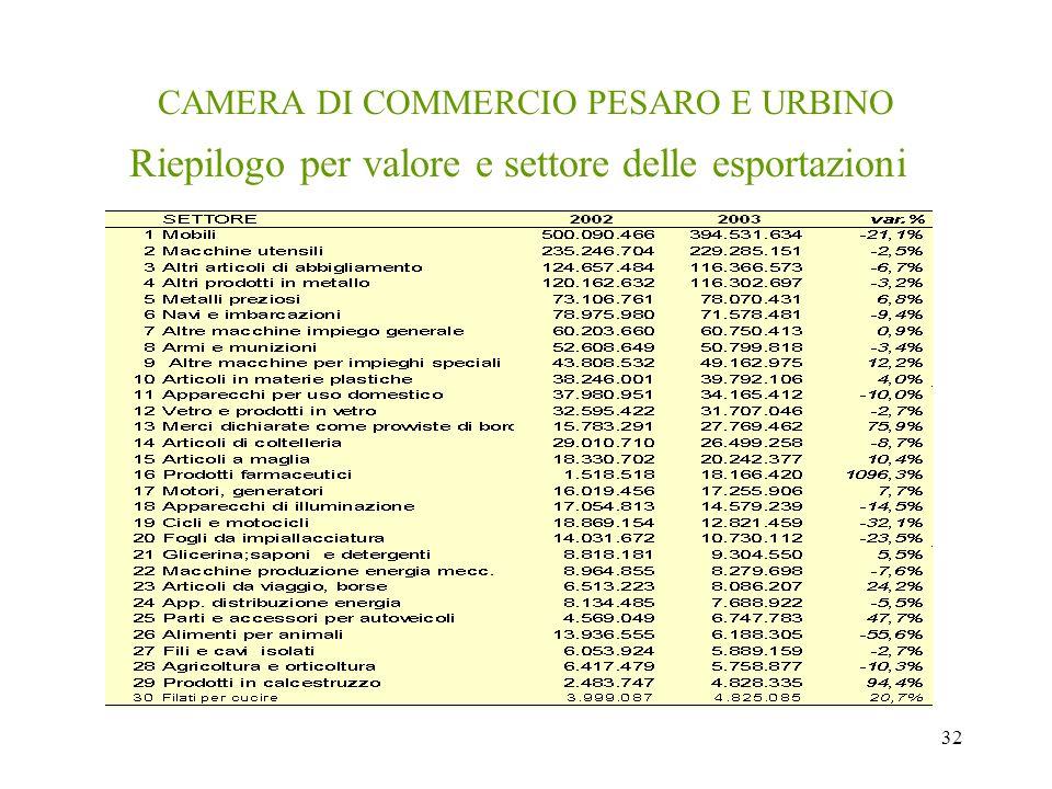 32 CAMERA DI COMMERCIO PESARO E URBINO Riepilogo per valore e settore delle esportazioni