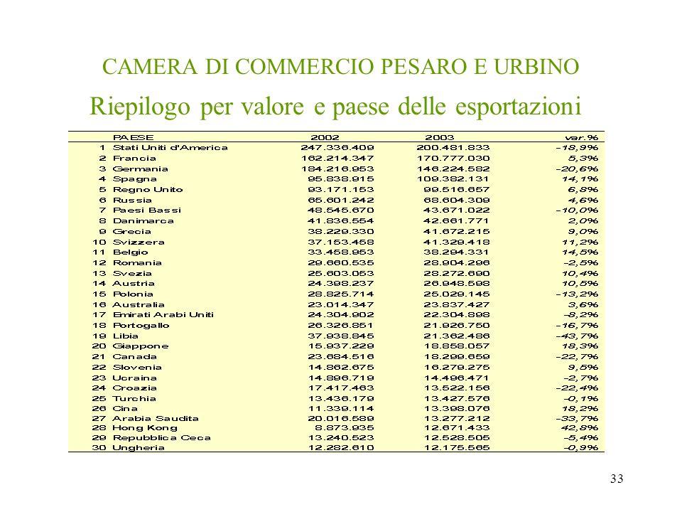 33 CAMERA DI COMMERCIO PESARO E URBINO Riepilogo per valore e paese delle esportazioni