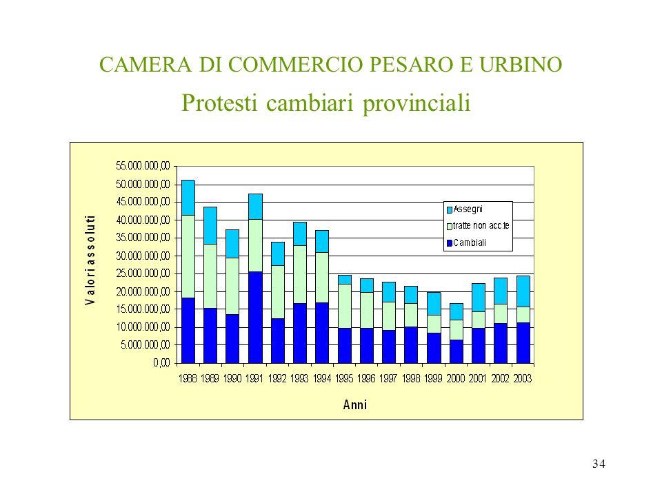 34 CAMERA DI COMMERCIO PESARO E URBINO Protesti cambiari provinciali
