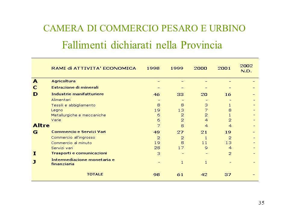 35 CAMERA DI COMMERCIO PESARO E URBINO Fallimenti dichiarati nella Provincia