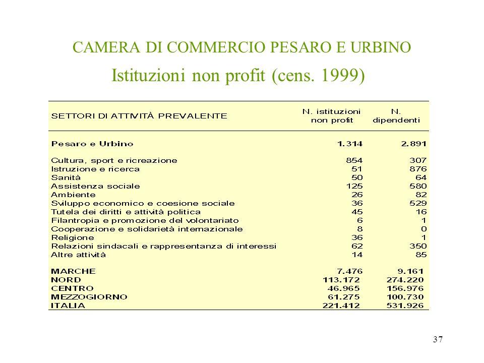37 CAMERA DI COMMERCIO PESARO E URBINO Istituzioni non profit (cens. 1999)