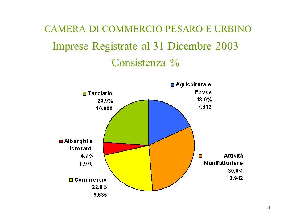 4 CAMERA DI COMMERCIO PESARO E URBINO Imprese Registrate al 31 Dicembre 2003 Consistenza %