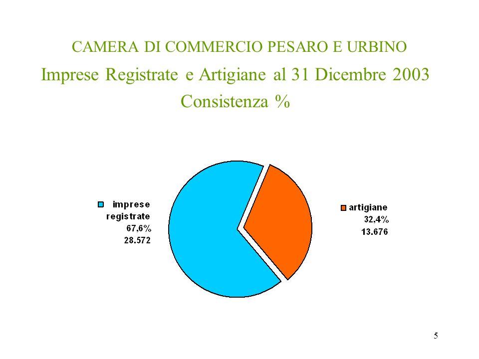 5 CAMERA DI COMMERCIO PESARO E URBINO Imprese Registrate e Artigiane al 31 Dicembre 2003 Consistenza %