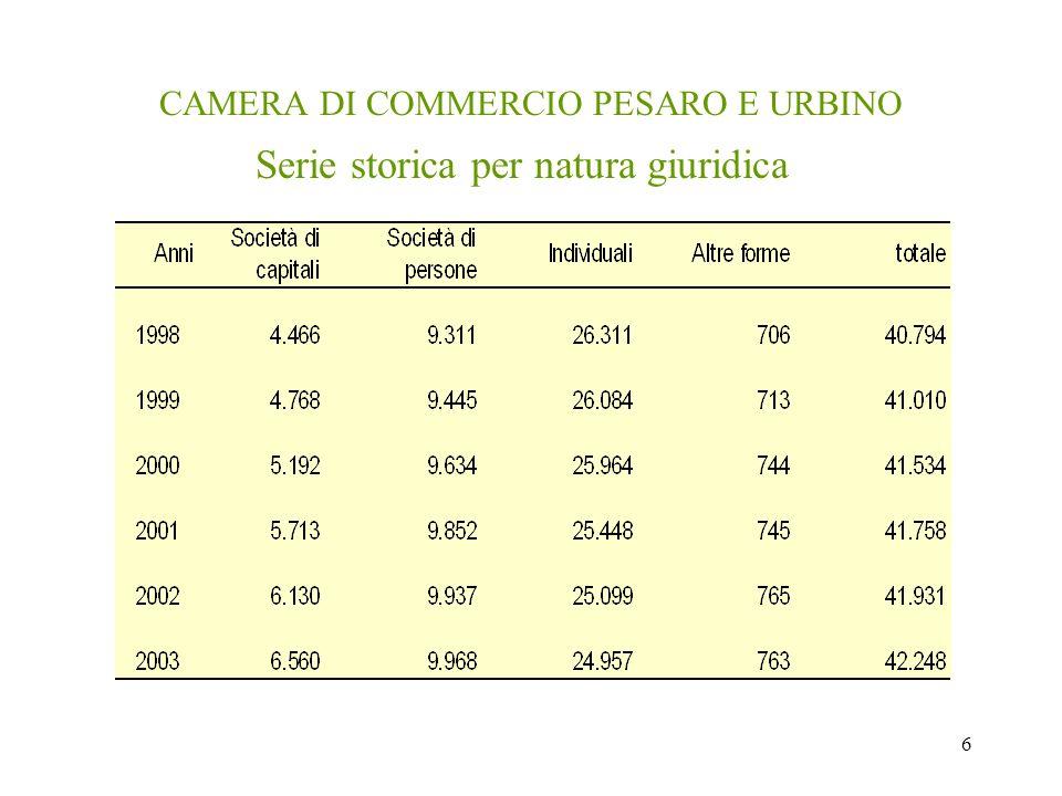 6 CAMERA DI COMMERCIO PESARO E URBINO Serie storica per natura giuridica