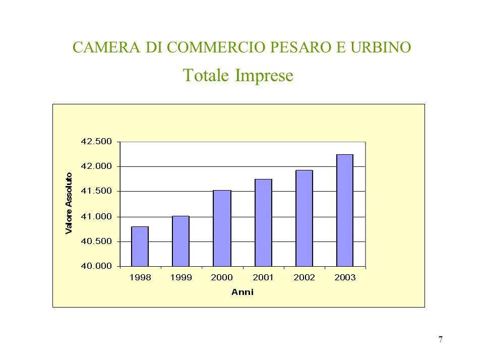 7 CAMERA DI COMMERCIO PESARO E URBINO Totale Imprese