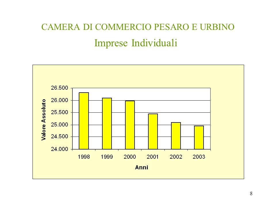 8 CAMERA DI COMMERCIO PESARO E URBINO Imprese Individuali
