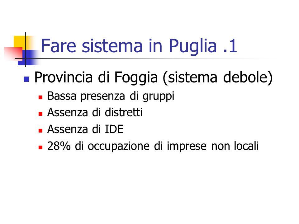 Fare sistema in Puglia.1 Provincia di Foggia (sistema debole) Bassa presenza di gruppi Assenza di distretti Assenza di IDE 28% di occupazione di impre