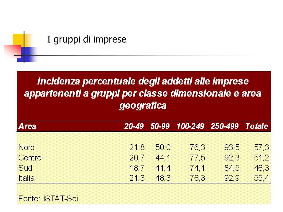Fare sistema in Puglia.2 Province di Taranto e Brindisi (sistema esogeno) Elevata presenza di gruppi (60% fatt.) Elevata occupazione da imprese esterne (25-28%) TA elevato IDE; BR basso IDE