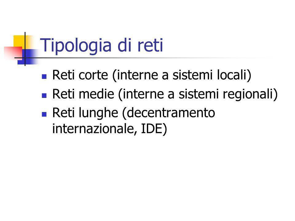 Tipologia di reti Reti corte (interne a sistemi locali) Reti medie (interne a sistemi regionali) Reti lunghe (decentramento internazionale, IDE)
