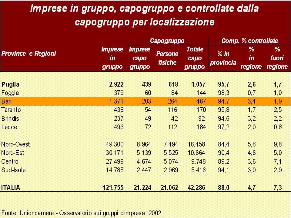 Fare sistema in Puglia.4 Lecce Elevata presenza di gruppi locali (60% fatt/occ) Bassa capacità di attrazione (solo 8%) Buon livello di IDE estero (basso rispetto al VA) Due Distretti: Casarano (con la più alta dimensione media della PUG); Nardò- Gallipoli (con la più bassa dimensione media della PUG)