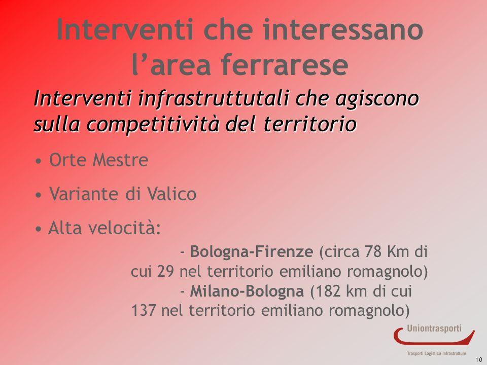 10 Interventi che interessano larea ferrarese Interventi infrastruttutali che agiscono sulla competitività del territorio Orte Mestre Variante di Vali