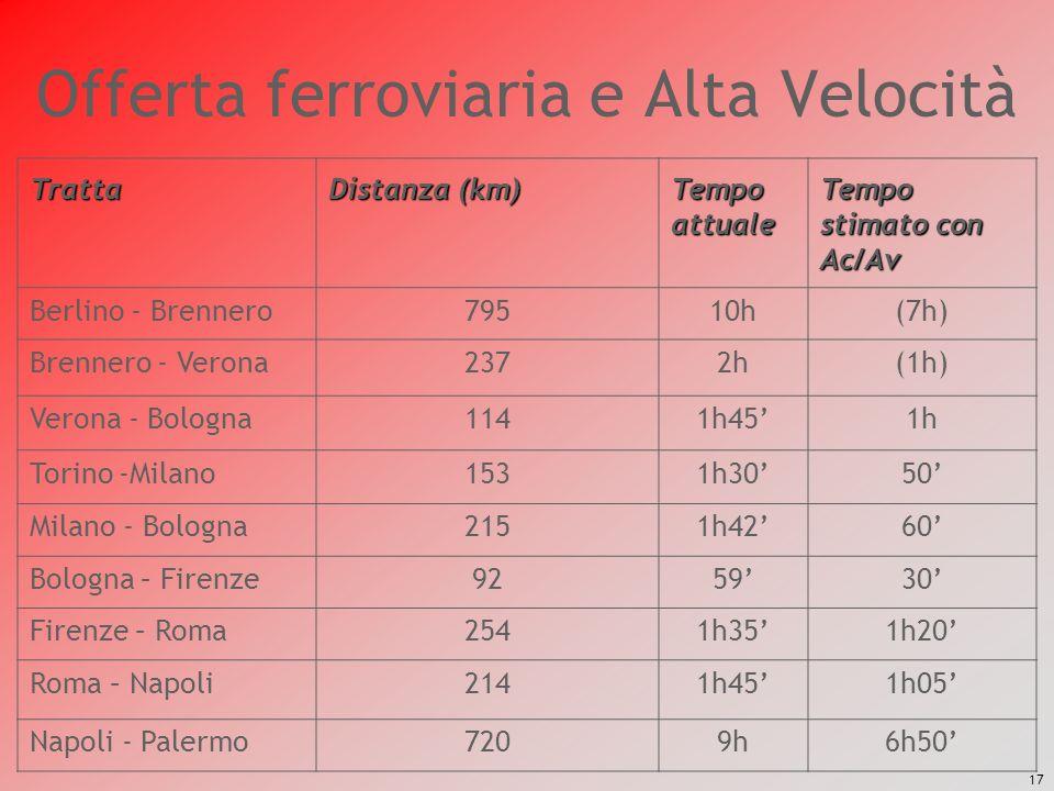 17 Offerta ferroviaria e Alta Velocità Tratta Distanza (km) Tempo attuale Tempo stimato con Ac/Av Berlino - Brennero79510h(7h) Brennero - Verona2372h(