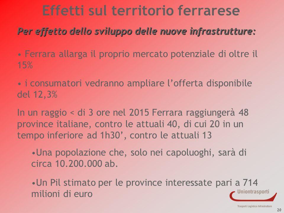 20 Effetti sul territorio ferrarese Per effetto dello sviluppo delle nuove infrastrutture: Ferrara allarga il proprio mercato potenziale di oltre il 1