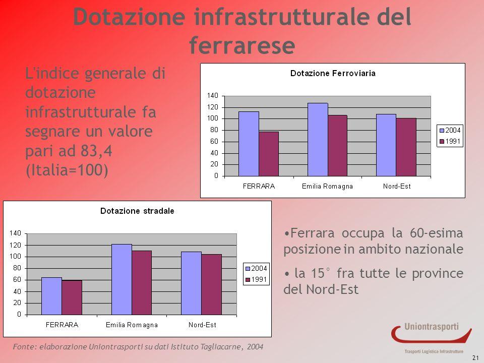 21 Dotazione infrastrutturale del ferrarese L'indice generale di dotazione infrastrutturale fa segnare un valore pari ad 83,4 (Italia=100) Ferrara occ