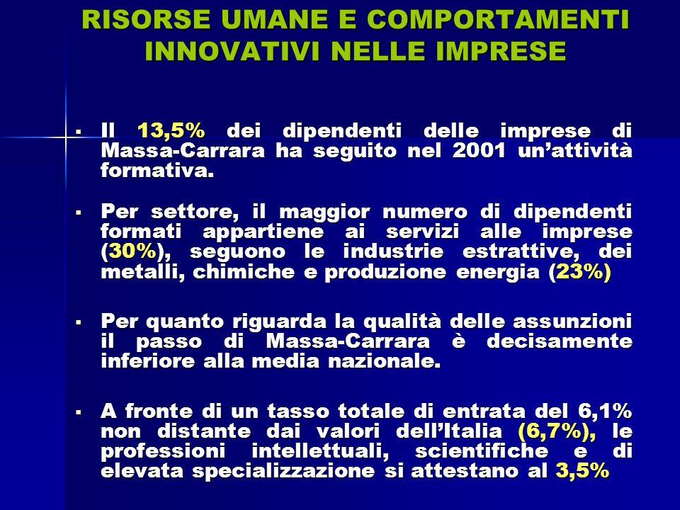 RISORSE UMANE E COMPORTAMENTI INNOVATIVI NELLE IMPRESE Il 13,5% dei dipendenti delle imprese di Massa-Carrara ha seguito nel 2001 unattività formativa.