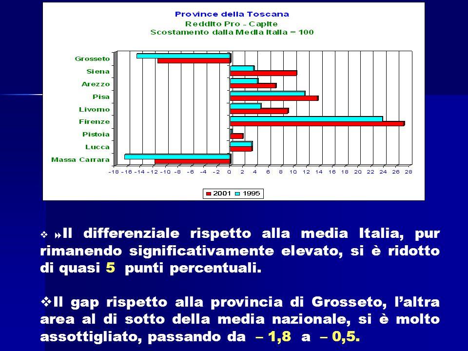 Il differenziale rispetto alla media Italia, pur rimanendo significativamente elevato, si è ridotto di quasi 5 punti percentuali.