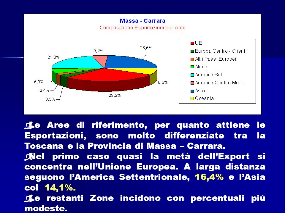 Ò Le Aree di riferimento, per quanto attiene le Esportazioni, sono molto differenziate tra la Toscana e la Provincia di Massa – Carrara.