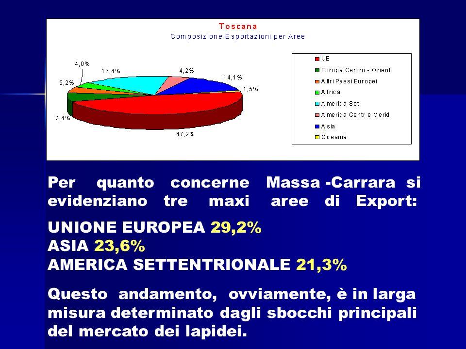 Per quanto concerne Massa -Carrara si evidenziano tre maxi aree di Export: UNIONE EUROPEA 29,2% ASIA 23,6% AMERICA SETTENTRIONALE 21,3% Questo andamento, ovviamente, è in larga misura determinato dagli sbocchi principali del mercato dei lapidei.