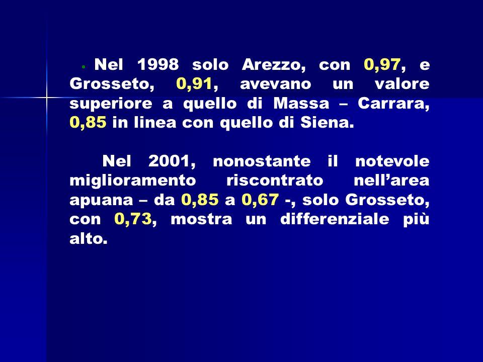 Nel 1998 solo Arezzo, con 0,97, e Grosseto, 0,91, avevano un valore superiore a quello di Massa – Carrara, 0,85 in linea con quello di Siena.