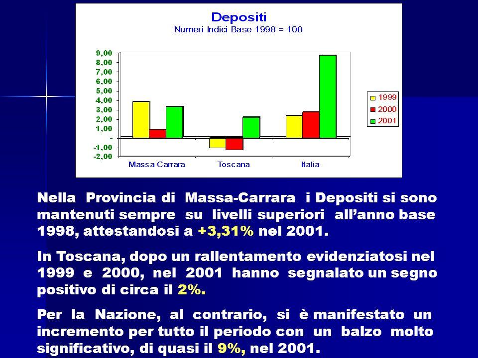 Nella Provincia di Massa-Carrara i Depositi si sono mantenuti sempre su livelli superiori allanno base 1998, attestandosi a +3,31% nel 2001.
