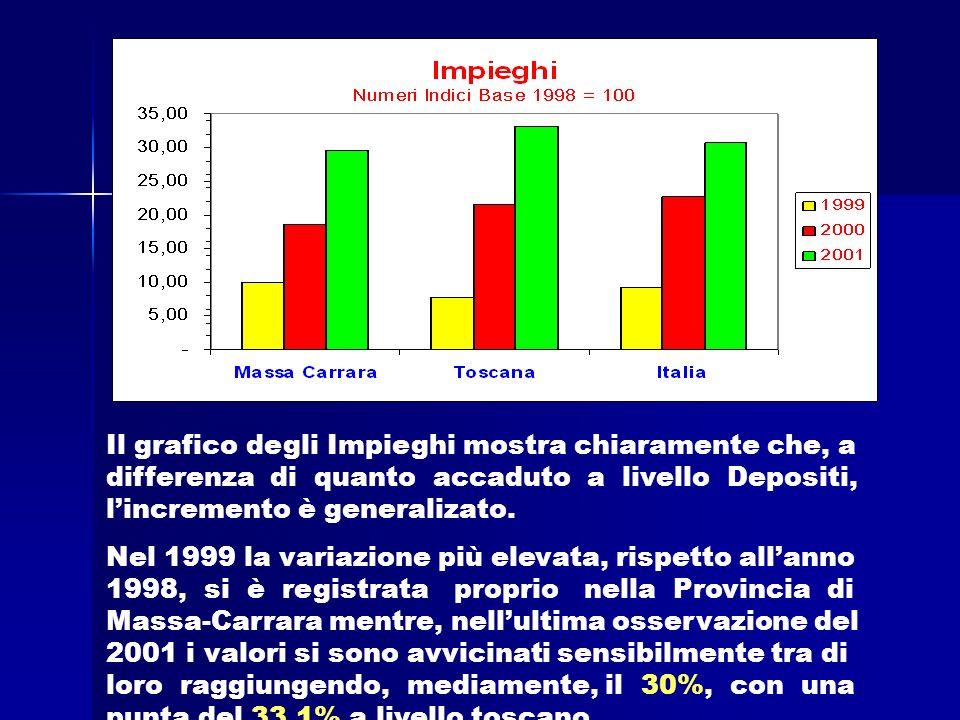 Il grafico degli Impieghi mostra chiaramente che, a differenza di quanto accaduto a livello Depositi, lincremento è generalizato.