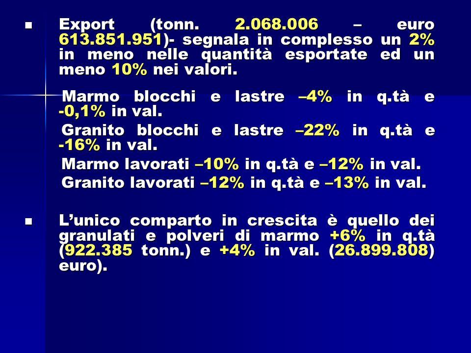 Export (tonn.