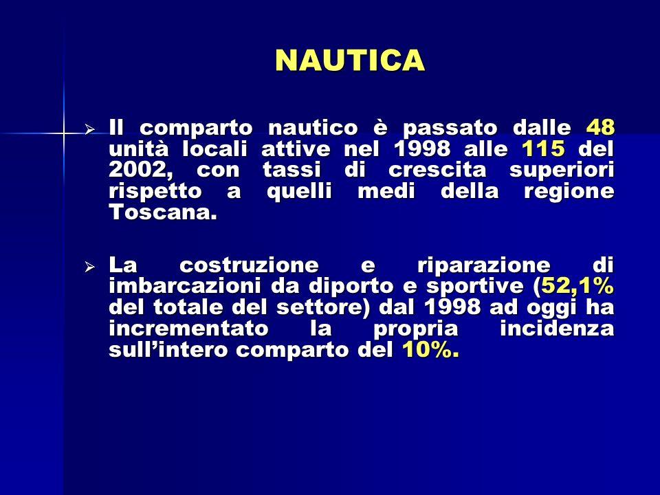 NAUTICA Il comparto nautico è passato dalle 48 unità locali attive nel 1998 alle 115 del 2002, con tassi di crescita superiori rispetto a quelli medi della regione Toscana.