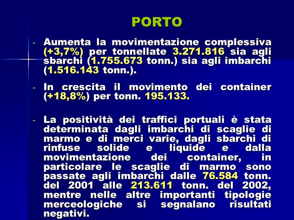 PORTO - Aumenta la movimentazione complessiva (+3,7%) per tonnellate 3.271.816 sia agli sbarchi (1.755.673 tonn.) sia agli imbarchi (1.516.143 tonn.).