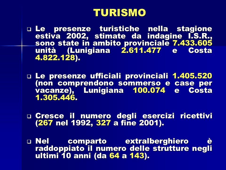 TURISMO Le presenze turistiche nella stagione estiva 2002, stimate da indagine I.S.R., sono state in ambito provinciale 7.433.605 unità (Lunigiana 2.611.477 e Costa 4.822.128).